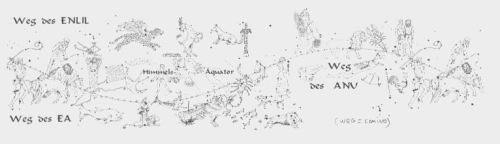 """Los sumerios dividían su cielo en tres """"caminos"""" que transcurrían paralelos al ecuador celeste y que daban la vuelta al cielo: el camino de Ea , el camino de Anu y el camino de Enlil . Estos caminos eran las esferas de influencia de tres supradeidades abstractas que jamás se representaban corporalmente: la divina trinidad. Eran las esferas del mundo material (Ea), el mundo humano (Anu) y el mundo divino (Enlil). A través de estas tres bandas serpenteaba """"el camino de la Luna"""" (Charranu), que también era el camino de los planetas: el zodíaco. De esta forma, una parte del zodíaco se encuentra en el camino de Enlil (los signos de verano), una parte en el camino de Anu (signos de primavera y otoño) y una parte en el camino de Ea (los signos de invierno). El mapa estelar adjunto preparado por Werner Papke según el mul.apin muestra esta división para el período de 2340 a.C. En ese momento de la historia, los sumerios ya conocían el movimiento de desplazamiento precesional de las constelaciones. Las representaciones anteriores siempre hablan de 11 signos zodiacales (todavía falta Libra). En cambio, el mul.apin describe las imágenes de 12 constelaciones y explica claramente que Zibanium (Libra) se construyó a partir de las pinzas del escorpión, para dar al comienzo del otoño su propio signo. Anteriormente, el zodíaco siempre se basaba en dos estrellas: Aldebarán (en Tauro) marcaba el equinoccio (duración del día y de la noche iguales) de primavera y Antares (en Escorpio) determinaba el punto de inicio del otoño. Pero esto sólo es cierto alrededor del 3200 a.C. Probablemente, un poco antes de que se escribiera el mul.apin, se descubrió que el punto de misma duración del día y de la noche se había desplazado hacia el oeste: de Aldebarán a las Pléyades y de Antares hacia las pinzas del escorpión. http://www.escuelahuber.org/articulos/articulo13.htm"""