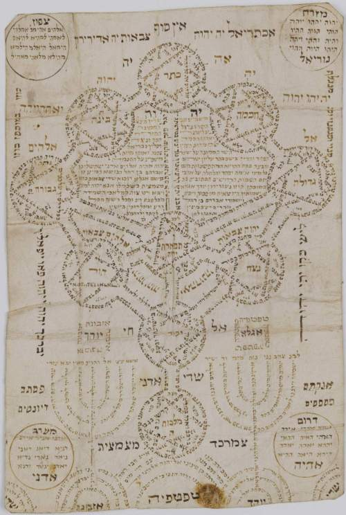 Ilan Sefirot - Kabbalistic Divinity map. Amsterdam, 18th century, NLI