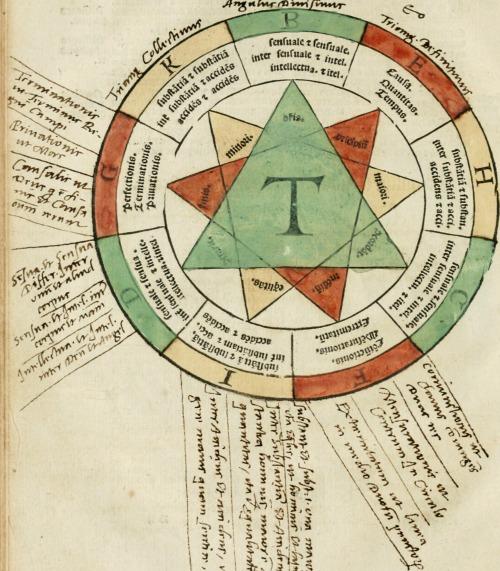 Illuminati_sacre_pagine_p.fessoris_amplissimi_magistri_Raymundi_Lull._Ars_magna,_generalis_et_vltima_-_quarucunq3_artium_(et)_scientiarum_ipsius_Lull._assecutrix_et_clauigera_-_(et)_ad_eas_aditum_(14591005828)