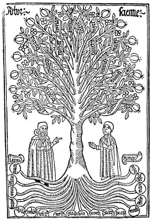 Ramon Llull, Arbor Scientiae, Rome, 1295