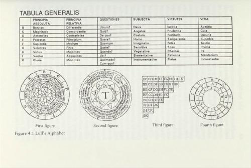 Raymond Lull, Tabula Generalis, pg. 57, Eco, Search for a Perfect Language, 1995