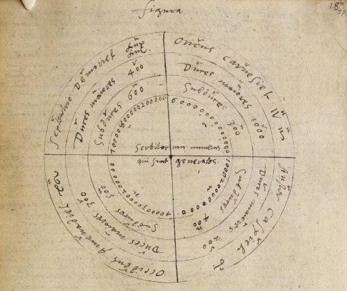 Chart_in_the_hand_of_Dr_John_Dee._Steganographiae