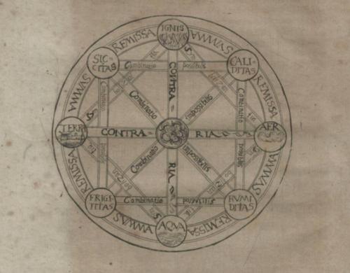 Gottfried Wilhelm von Leibniz, Dissertatio de Arte Combinatoria