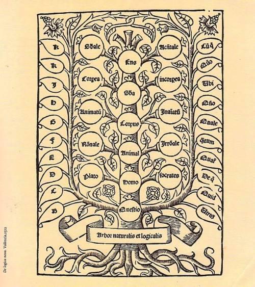 Ramon Llull, Arbor naturalis et logicalis, Liber de logica nova, Valencia, Alonso de Proaza, 1512